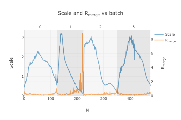 https://dials.github.io/images/Biotin_NIS/scale_plot_combined.png