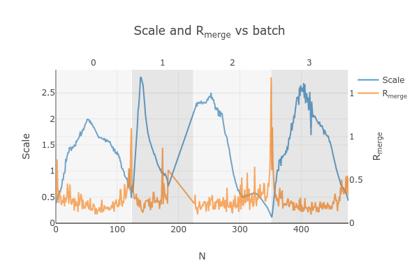 https://dials.github.io/images/Biotin_NIS/scale_plot_combined_exclude_1.png