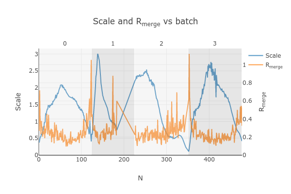 https://dials.github.io/images/Biotin_NIS/scale_plot_combined_exclude_2.png