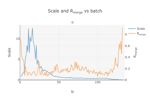 https://dials.github.io/images/Biotin_NIS/scale_plot_exclude_frames_801406_1.png