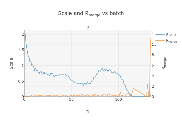 https://dials.github.io/images/Biotin_NIS/scale_plot_exclude_frames_801574_1.png