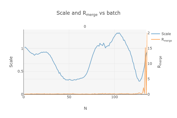 https://dials.github.io/images/Biotin_NIS/scale_plot_exclude_frames_802003_1.png
