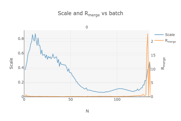 https://dials.github.io/images/Biotin_NIS/scale_plot_exclude_frames_810542_1.png