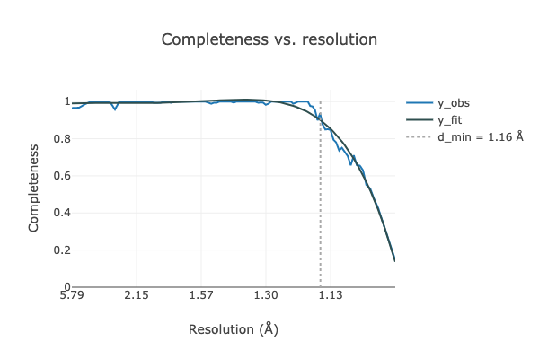 https://dials.github.io/images/estimate_resolution/x4wide_completeness.png