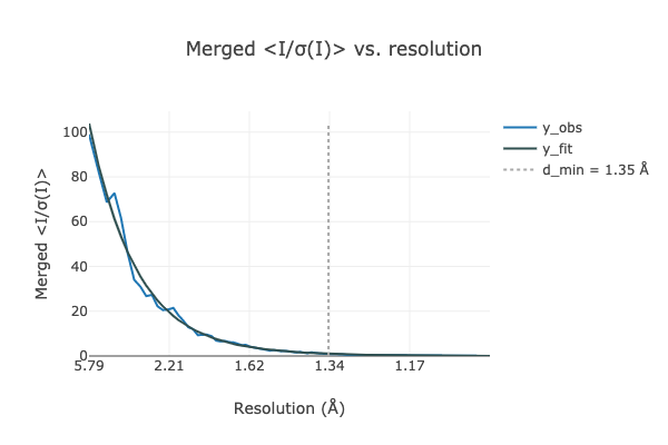https://dials.github.io/images/estimate_resolution/x4wide_misigma.png